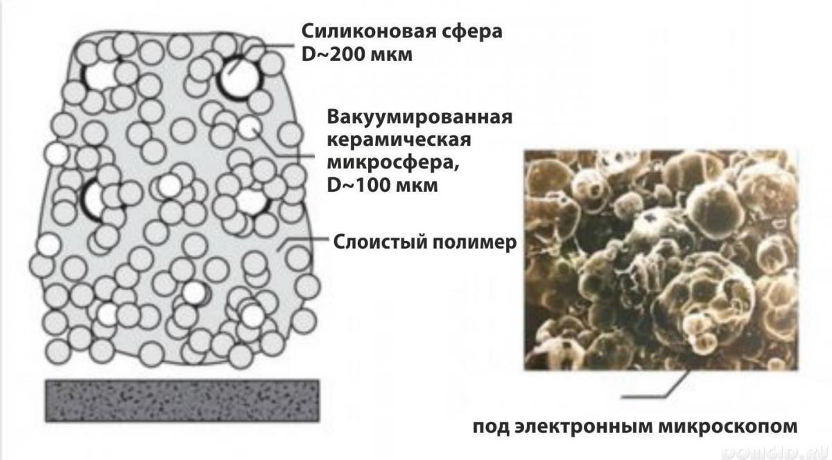 Жидкая теплоизоляция liquid thermal insulation